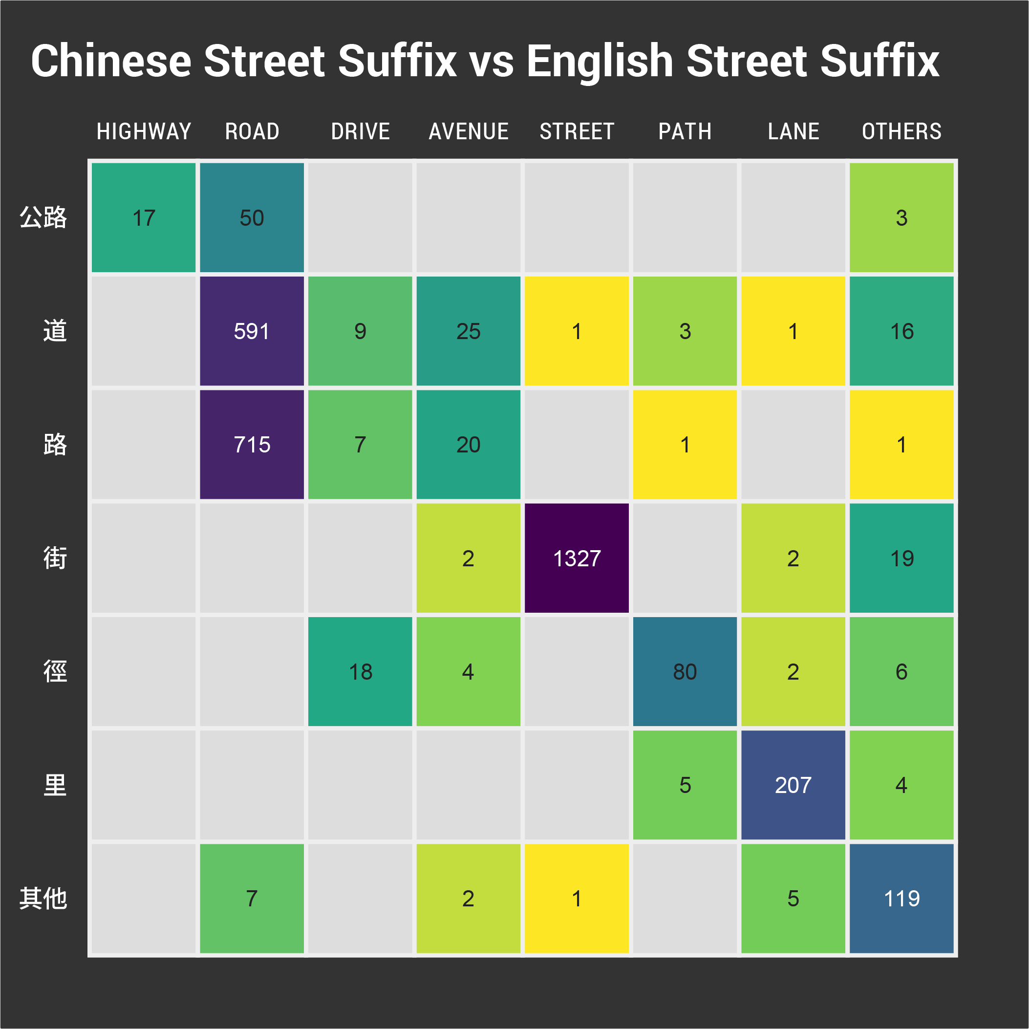 Heatmap between Chinese and English suffixes
